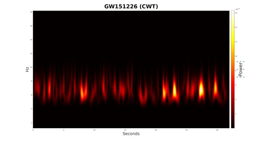 gw151226CWTspec